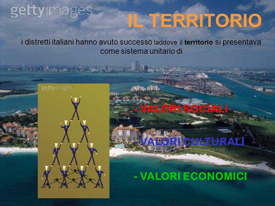 IL TERRITORIO i distretti italiani hanno avuto successo laddove il territorio si presentava come sistema unitario di - VALORI CULTURALI - VALORI SOCIA