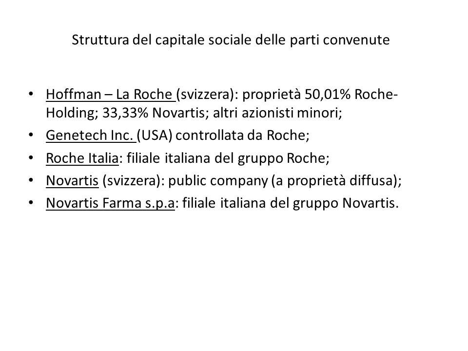 Struttura del capitale sociale delle parti convenute Hoffman – La Roche (svizzera): proprietà 50,01% Roche- Holding; 33,33% Novartis; altri azionisti