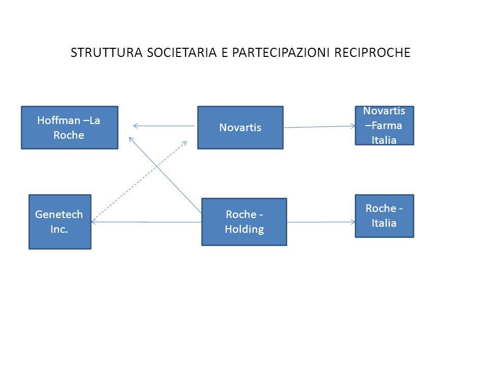 STRUTTURA SOCIETARIA E PARTECIPAZIONI RECIPROCHE Hoffman –La Roche Novartis Novartis –Farma Italia Genetech Inc. Roche - Holding Roche - Italia