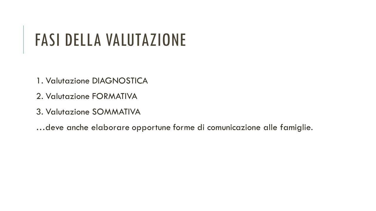 FASI DELLA VALUTAZIONE 1. Valutazione DIAGNOSTICA 2. Valutazione FORMATIVA 3. Valutazione SOMMATIVA …deve anche elaborare opportune forme di comunicaz