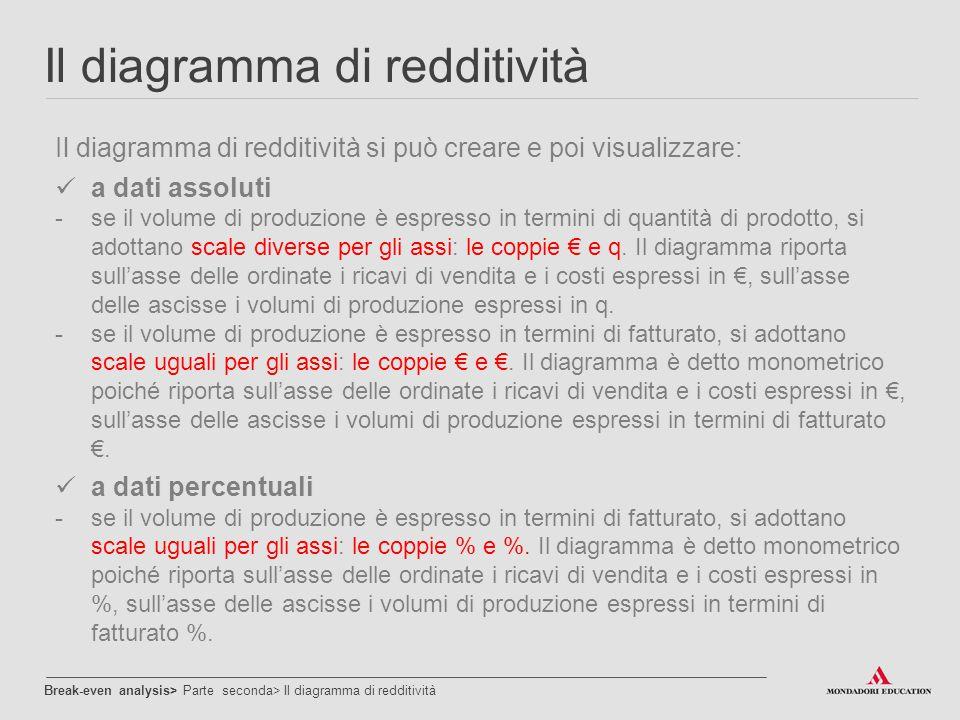 Il diagramma di redditività Break-even analysis> Parte seconda> Il diagramma di redditività Il diagramma di redditività si può creare e poi visualizza