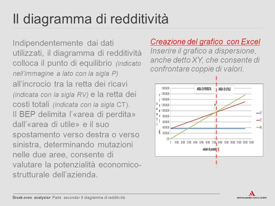 Il diagramma di redditività Break-even analysis> Parte seconda> Il diagramma di redditività Indipendentemente dai dati utilizzati, il diagramma di red