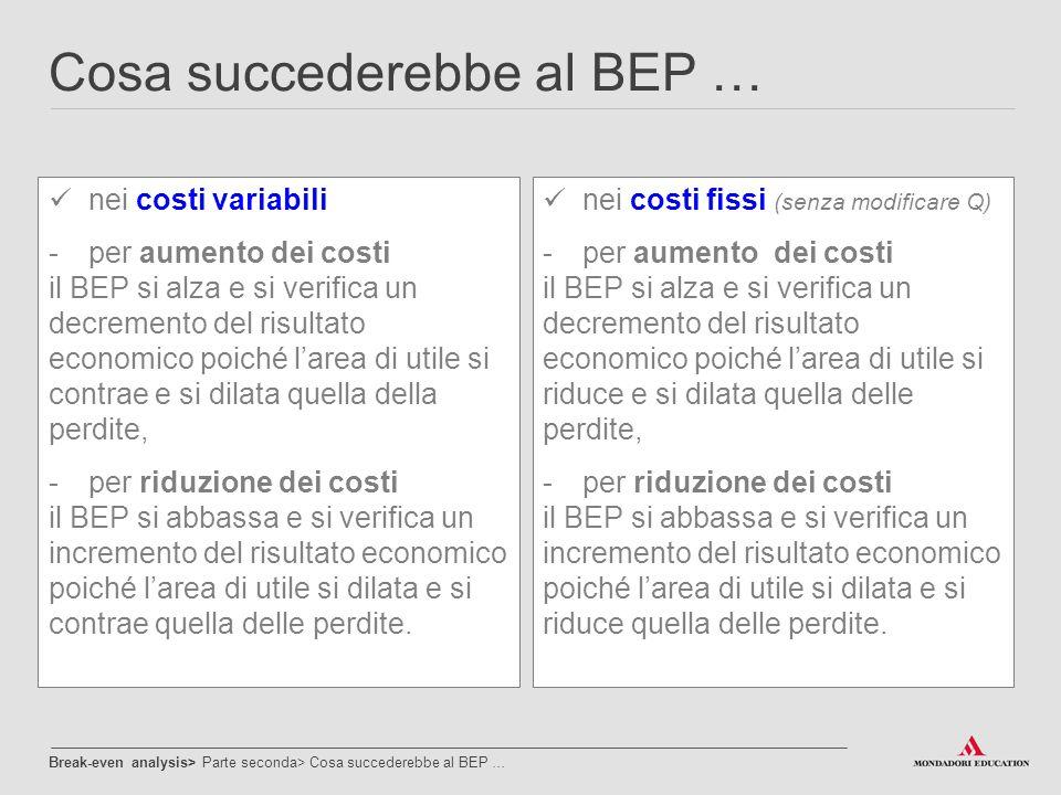 Cosa succederebbe al BEP … nei costi variabili -per aumento dei costi il BEP si alza e si verifica un decremento del risultato economico poiché l'area