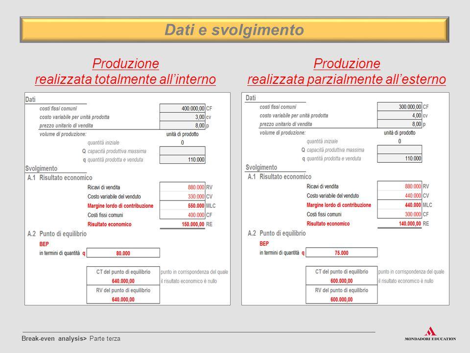 Break-even analysis> Parte terza Dati e svolgimento Produzione realizzata totalmente all'interno Produzione realizzata parzialmente all'esterno