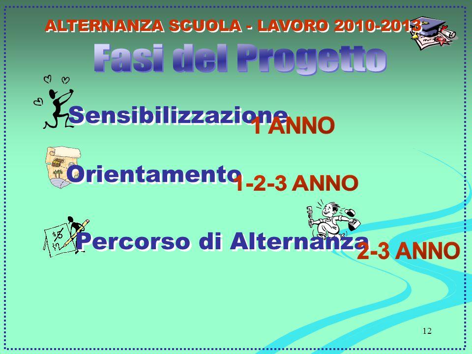 12 Sensibilizzazione Percorso di Alternanza Orientamento ALTERNANZA SCUOLA - LAVORO 2010-2013