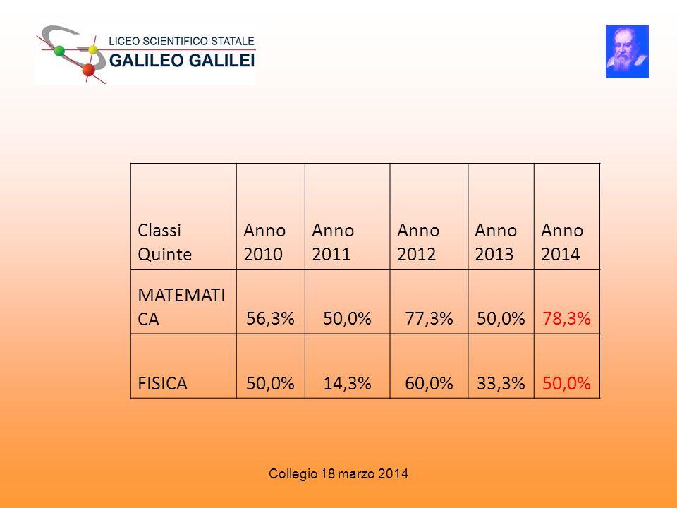 Classi Quinte Anno 2010 Anno 2011 Anno 2012 Anno 2013 Anno 2014 MATEMATI CA56,3%50,0%77,3%50,0%78,3% FISICA50,0%14,3%60,0%33,3%50,0% Collegio 18 marzo 2014