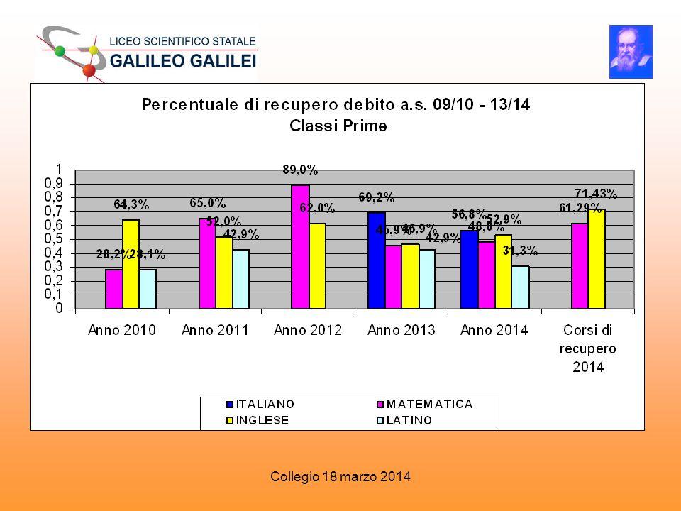 Classi Prime Anno 2010 Anno 2011 Anno 2012 Anno 2013 Anno 2014 Corsi di recupe ro 2014 ITALIANO 69,2%56,8% MATEMATIC A28,2%65,0%89,0%45,9%48,0%61,29% INGLESE 64,3%52,0%62,0%46,9%52,9%71,43% LATINO 28,1%42,9% 31,3%