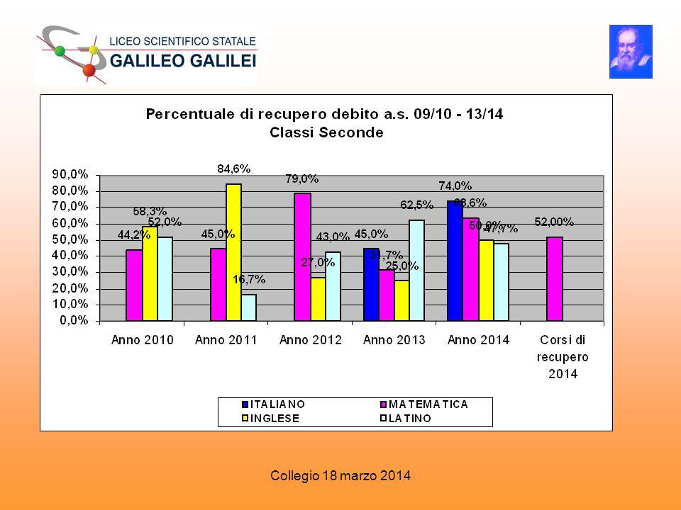 Classi Seconde Anno 2010 Anno 2011 Anno 2012 Anno 2013 Anno 2014 Corsi di recupe ro 2014 ITALIANO 45,0%74,0% MATEMATICA44,2%45,0%79,0%31,7%63,6%52,00% INGLESE 58,3%84,6%27,0%25,0%50,0% LATINO 52,0%16,7%43,0%62,5%47,7%