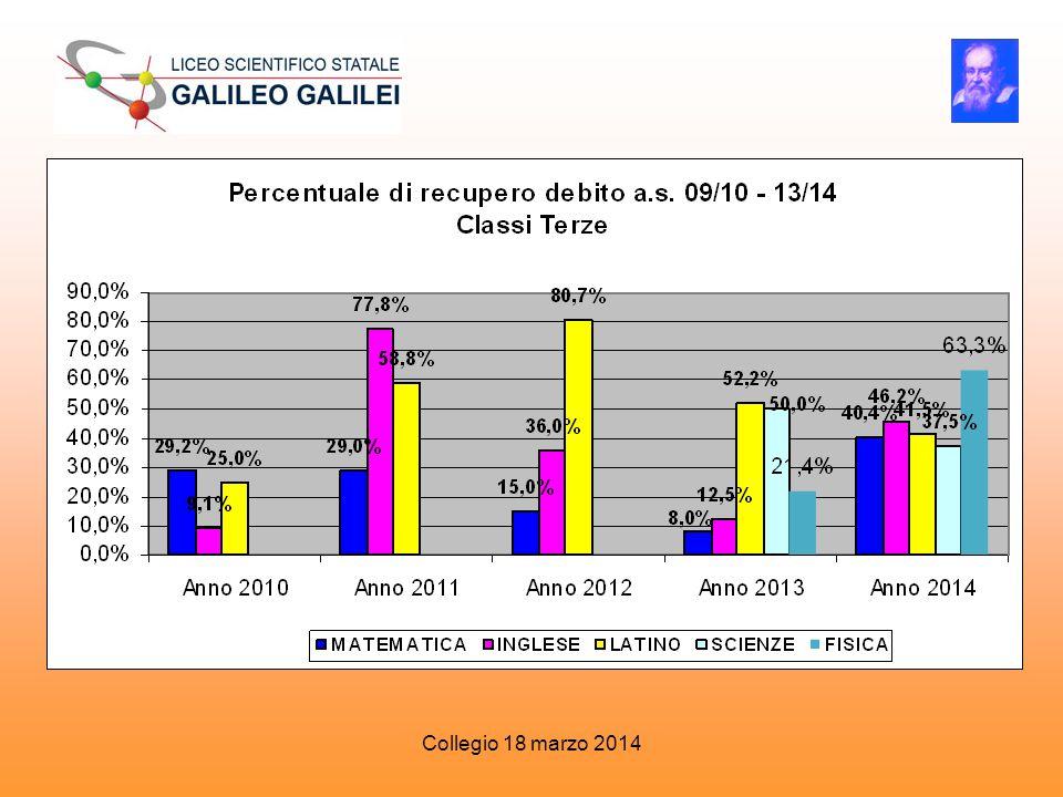 Classi Terze Anno 2010 Anno 2011 Anno 2012 Anno 2013 Anno 2014 MATEMATIC A29,2%29,0%15,0%8,0%40,4% INGLESE 9,1%77,8%36,0%12,5%46,2% LATINO 25,0%58,8%80,7%52,2%41,5% SCIENZE 50,0%37,5% FISICA 21,4%63,3% Collegio 18 marzo 2014