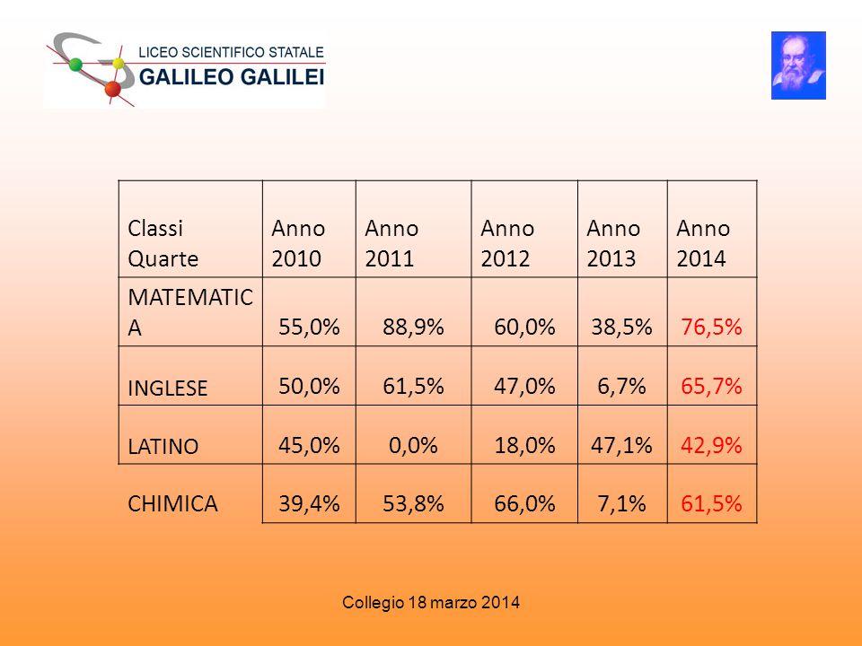 Classi Quarte Anno 2010 Anno 2011 Anno 2012 Anno 2013 Anno 2014 MATEMATIC A55,0%88,9%60,0%38,5%76,5% INGLESE 50,0%61,5%47,0%6,7%65,7% LATINO 45,0%0,0%18,0%47,1%42,9% CHIMICA39,4%53,8%66,0%7,1%61,5% Collegio 18 marzo 2014