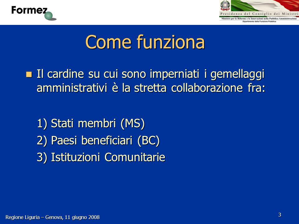 Regione Liguria – Genova, 11 giugno 2008 3 Come funziona Il cardine su cui sono imperniati i gemellaggi amministrativi è la stretta collaborazione fra: Il cardine su cui sono imperniati i gemellaggi amministrativi è la stretta collaborazione fra: 1) Stati membri (MS) 2) Paesi beneficiari (BC) 3) Istituzioni Comunitarie