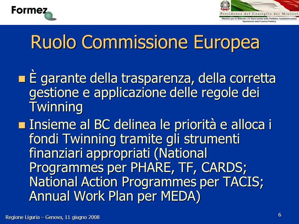 Regione Liguria – Genova, 11 giugno 2008 6 Ruolo Commissione Europea È garante della trasparenza, della corretta gestione e applicazione delle regole dei Twinning È garante della trasparenza, della corretta gestione e applicazione delle regole dei Twinning Insieme al BC delinea le priorità e alloca i fondi Twinning tramite gli strumenti finanziari appropriati (National Programmes per PHARE, TF, CARDS; National Action Programmes per TACIS; Annual Work Plan per MEDA) Insieme al BC delinea le priorità e alloca i fondi Twinning tramite gli strumenti finanziari appropriati (National Programmes per PHARE, TF, CARDS; National Action Programmes per TACIS; Annual Work Plan per MEDA)