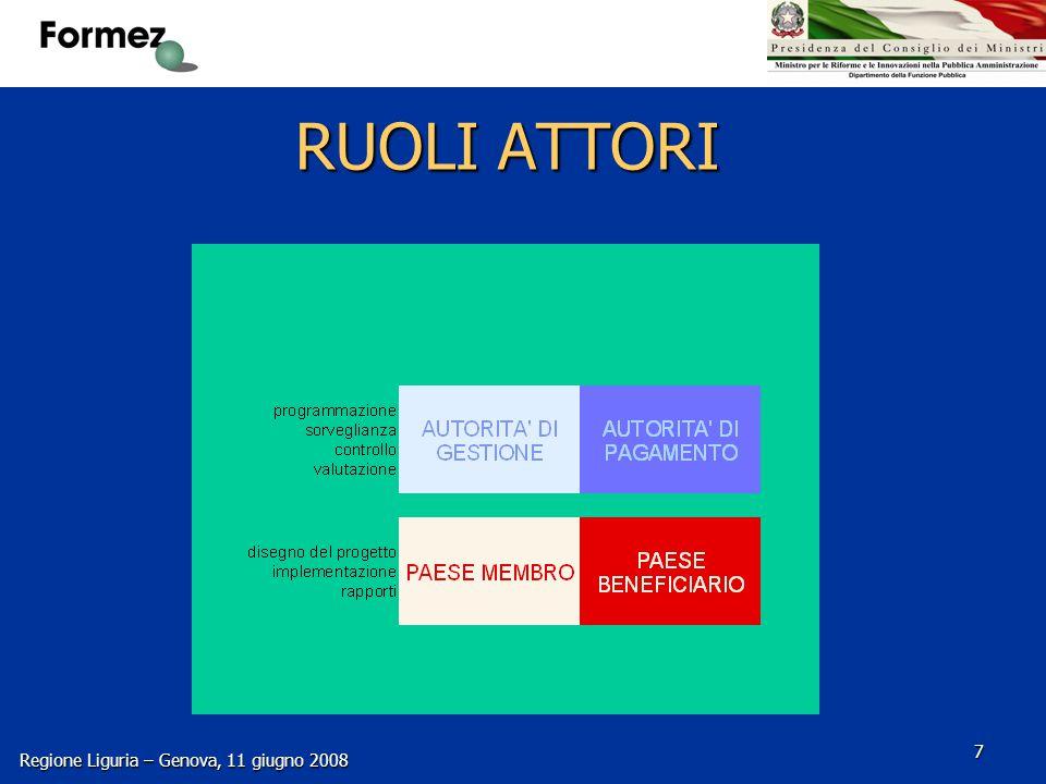 Regione Liguria – Genova, 11 giugno 2008 18 Esperti di breve e medio periodo Svolgono le attività nel Paese Beneficiario tramite MISSIONI di breve o lunga durata; Svolgono le attività nel Paese Beneficiario tramite MISSIONI di breve o lunga durata; Ricevono un compenso giornaliero (per almeno 7 ore di lavoro effettivo), a seconda del ruolo e dell'esperienza: Ricevono un compenso giornaliero (per almeno 7 ore di lavoro effettivo), a seconda del ruolo e dell'esperienza: - Se dipendenti pubblici: 250 € - Altrimenti a seconda dell'esperienza nel campo richiesto: -3 - 8 anni: 250 € -8 - 15 anni: 350 € -> 15 anni:450 € (solo DG, elevati profili istituzionali, ecc)