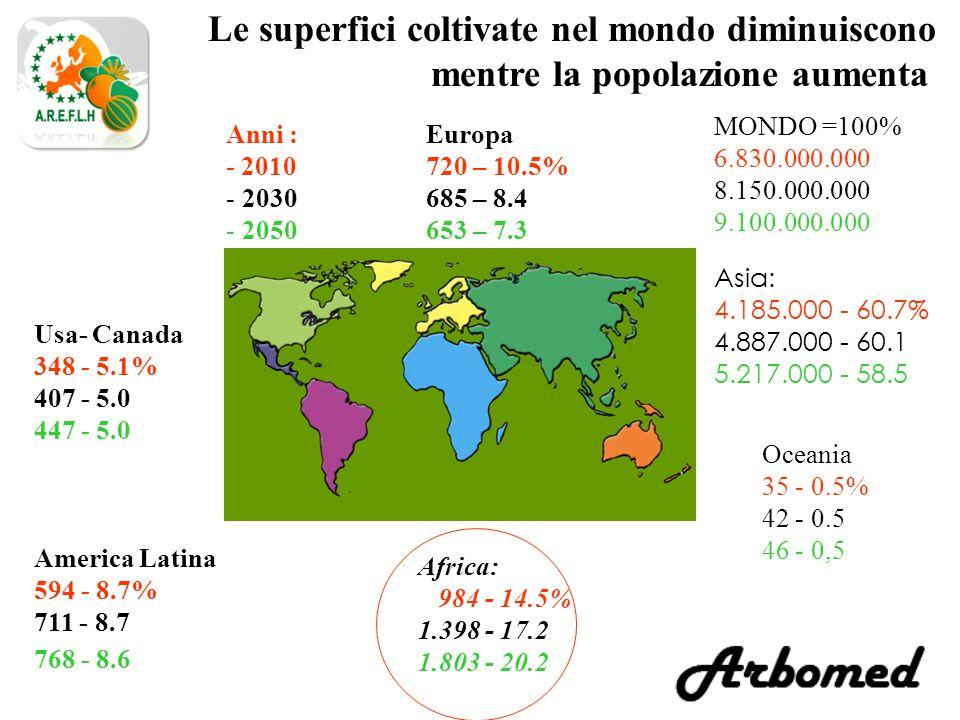 Le superfici coltivate nel mondo diminuiscono mentre la popolazione aumenta Africa: 984 - 14.5% 1.398 - 17.2 1.803 - 20.2 Asia: 4.185.000 - 60.7% 4.887.000 - 60.1 5.217.000 - 58.5 America Latina 594 - 8.7% 711 - 8.7 768 - 8.6 Usa- Canada 348 - 5.1% 407 - 5.0 447 - 5.0 Oceania 35 - 0.5% 42 - 0.5 46 - 0,5 MONDO =100% 6.830.000.000 8.150.000.000 9.100.000.000 Anni : - 2010 - 2030 - 2050 Europa 720 – 10.5% 685 – 8.4 653 – 7.3
