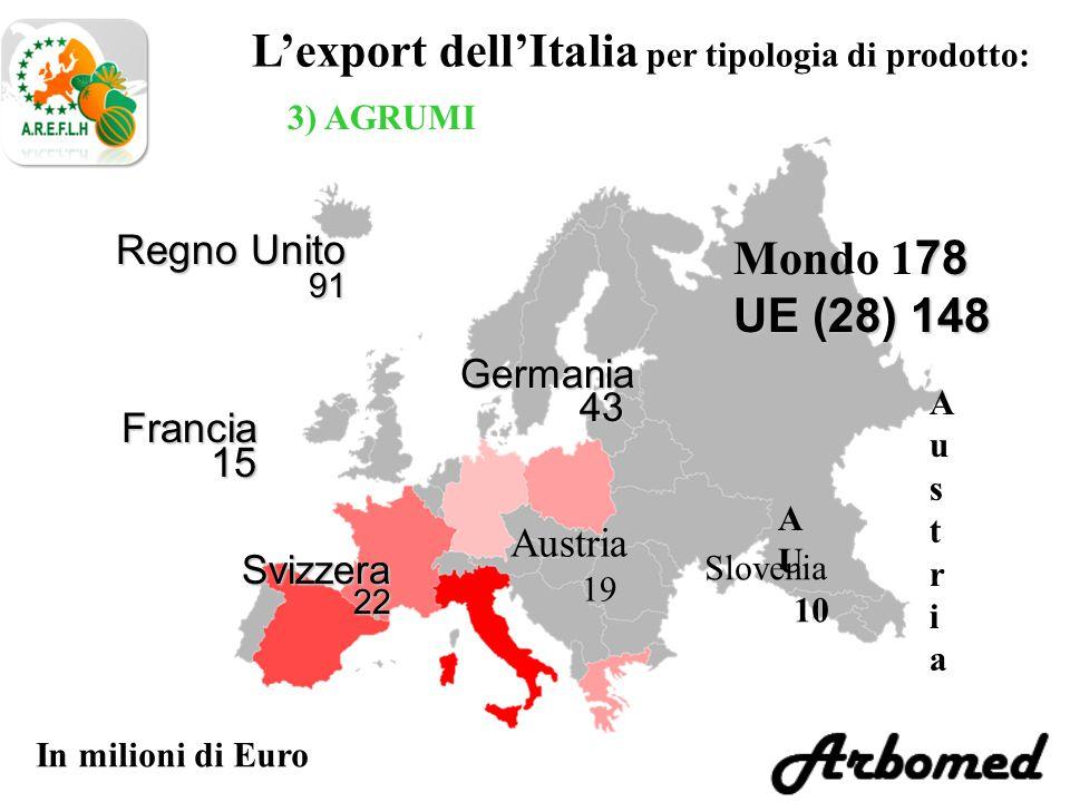 L'export dell'Italia per tipologia di prodotto: 3) AGRUMI Germania 43 43 In milioni di Euro Svizzera22 Regno Unito 91 91 78 Mondo 1 78 UE (28) 148 Francia15 Austria Austria AUAU Austria 19 Slovenia 10