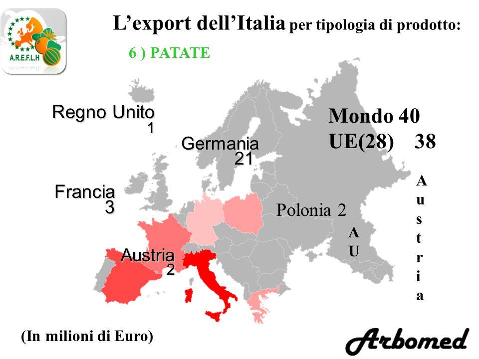 L'export dell'Italia per tipologia di prodotto: 6 ) PATATE Germania 21 21 (In milioni di Euro) Austria2 Regno Unito 1 Mondo 40 UE(28) 38 Francia3 Austria Austria AUAU Polonia 2