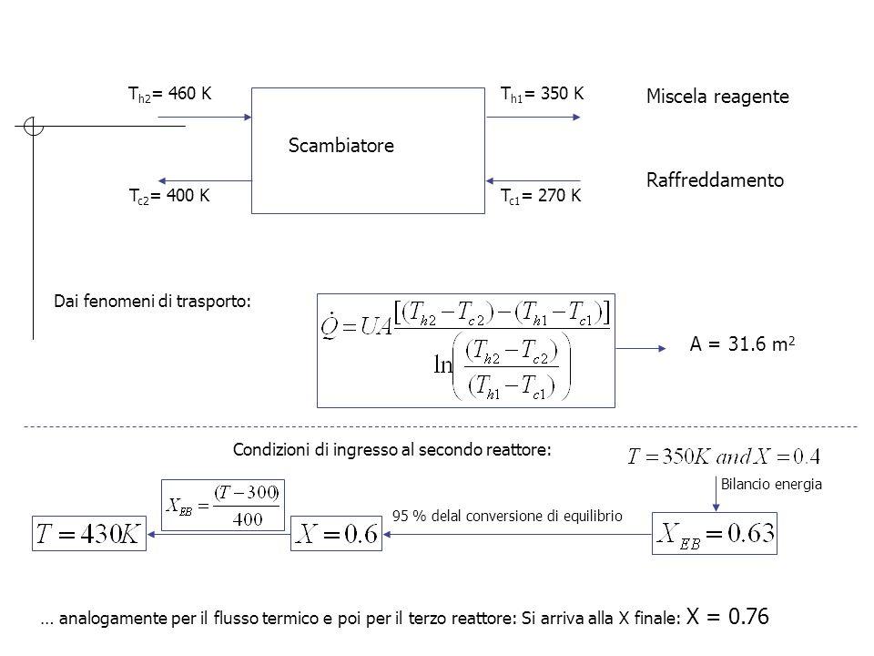 T h2 = 460 K T c2 = 400 KT c1 = 270 K T h1 = 350 K Scambiatore Miscela reagente Raffreddamento Dai fenomeni di trasporto: A = 31.6 m 2 Condizioni di i