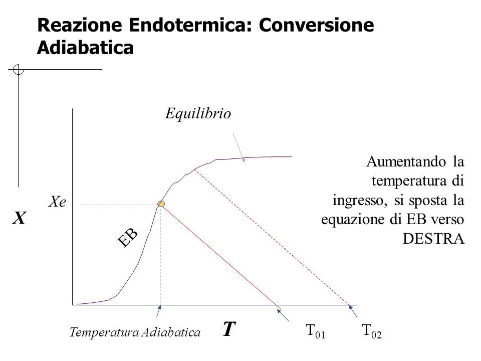 Reazione Endotermica: Conversione Adiabatica X T Equilibrio EB T 01 Xe Temperatura Adiabatica T 02 Aumentando la temperatura di ingresso, si sposta la