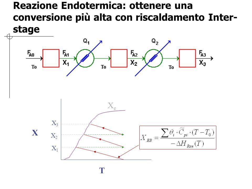 Reazione Endotermica: ottenere una conversione più alta con riscaldamento Inter- stage X T X3X3 X2X2 X1X1 XeXe