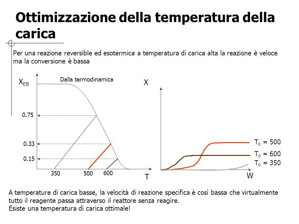 Ottimizzazione della temperatura della carica Per una reazione reversible ed esotermica a temperatura di carica alta la reazione è veloce ma la conver