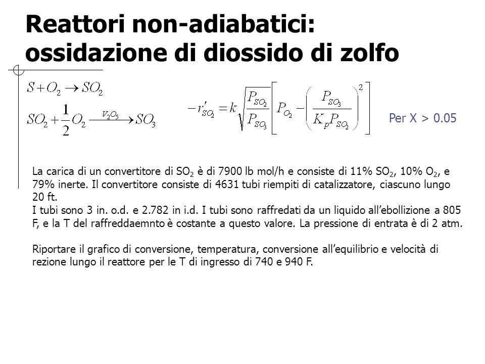 Reattori non-adiabatici: ossidazione di diossido di zolfo Per X > 0.05 La carica di un convertitore di SO 2 è di 7900 lb mol/h e consiste di 11% SO 2,