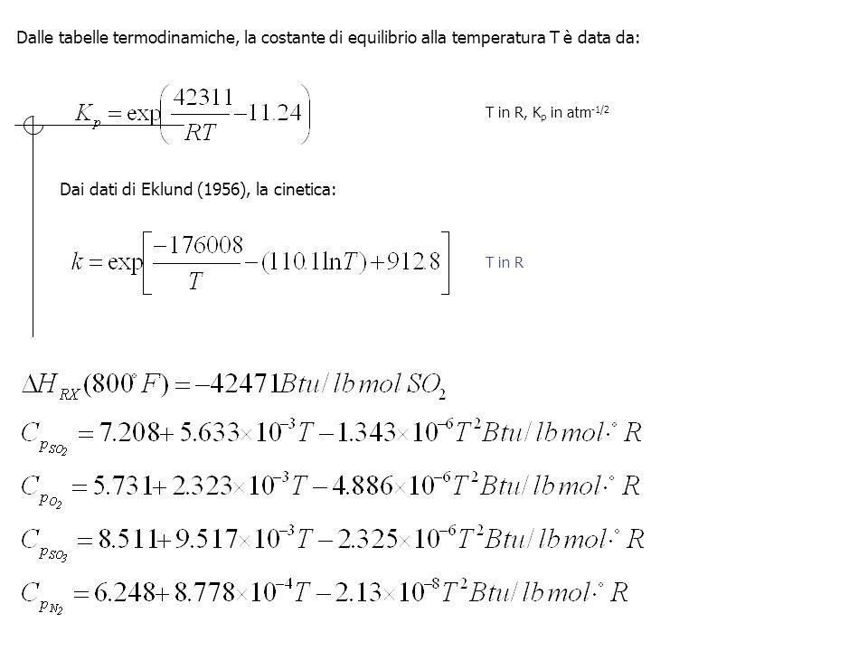Dalle tabelle termodinamiche, la costante di equilibrio alla temperatura T è data da: Dai dati di Eklund (1956), la cinetica: T in R, K p in atm -1/2