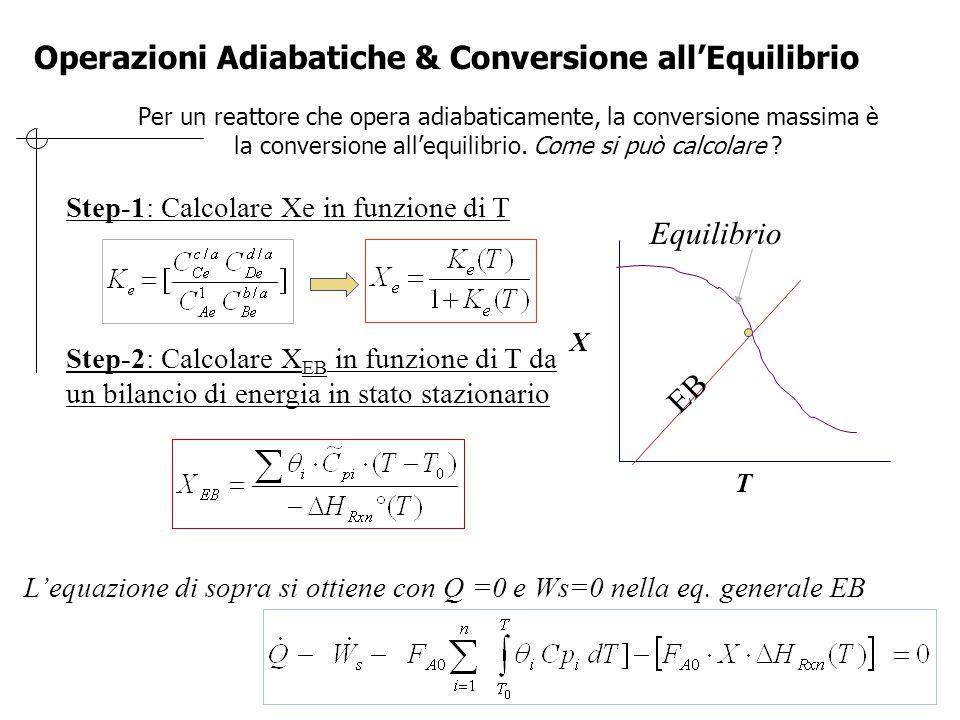 Reazione Esotermica: Conversione Adiabatica X T Equilibrio EB Xe Temperatura Adiabatica T 01 T 02 Aumentando la temperatura di entrata si sposta l'eq.
