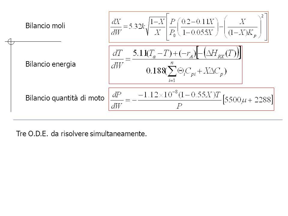 Bilancio moli Bilancio energia Bilancio quantità di moto Tre O.D.E. da risolvere simultaneamente.