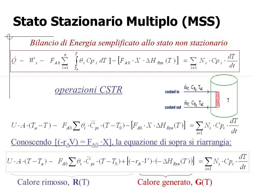 Stato Stazionario Multiplo (MSS) operazioni CSTR Conoscendo [(-r A V) = F A0 ·X], la equazione di sopra si riarrangia: Calore rimosso, R(T)Calore gene