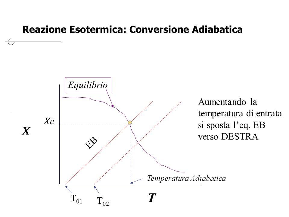 Per la reazione elementare catalizzata da un solido in fase liquida: Tracciare il grafico della conversione all'equilibrio in funzione della Temperatura.