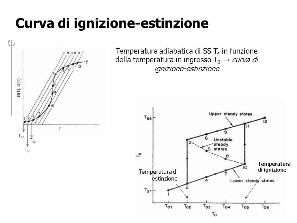 Curva di ignizione-estinzione Temperatura di estinzione Temperatura adiabatica di SS T s in funzione della temperatura in ingresso T 0 → curva di igni