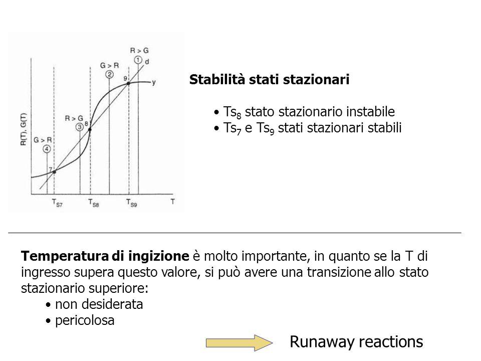 Temperatura di ingizione è molto importante, in quanto se la T di ingresso supera questo valore, si può avere una transizione allo stato stazionario s
