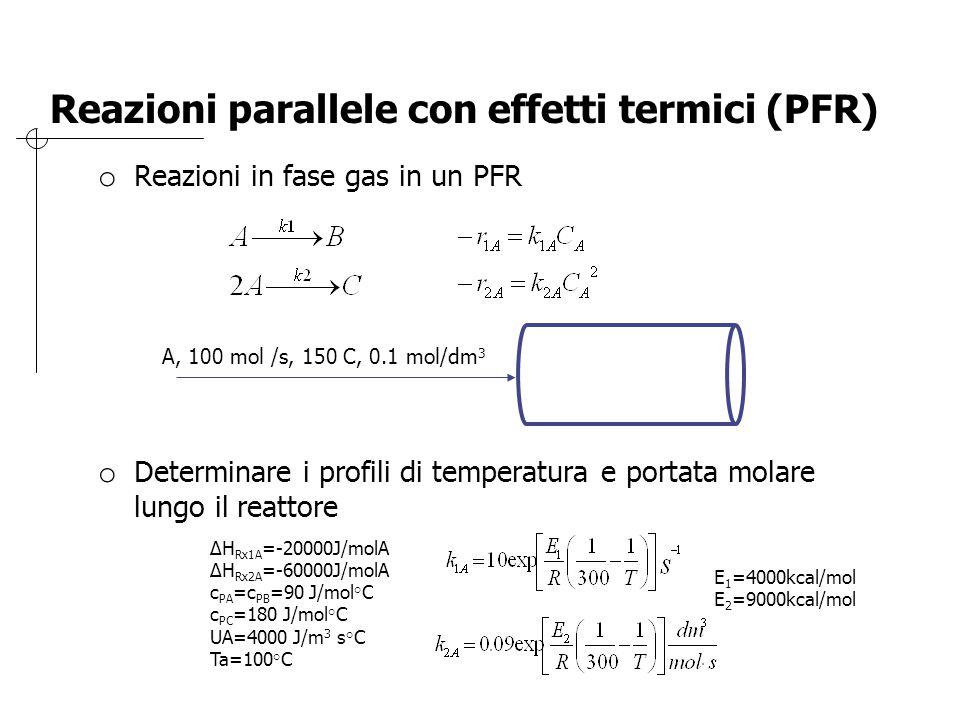 Reazioni parallele con effetti termici (PFR) o Reazioni in fase gas in un PFR o Determinare i profili di temperatura e portata molare lungo il reattor