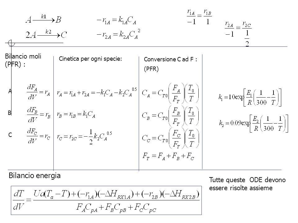Bilancio moli (PFR) : A B C Cinetica per ogni specie: Conversione C ad F : (PFR) Bilancio energia Tutte queste ODE devono essere risolte assieme