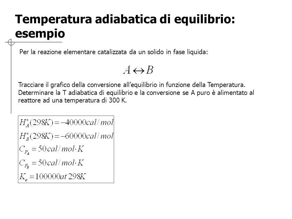 Per la reazione elementare catalizzata da un solido in fase liquida: Tracciare il grafico della conversione all'equilibrio in funzione della Temperatu