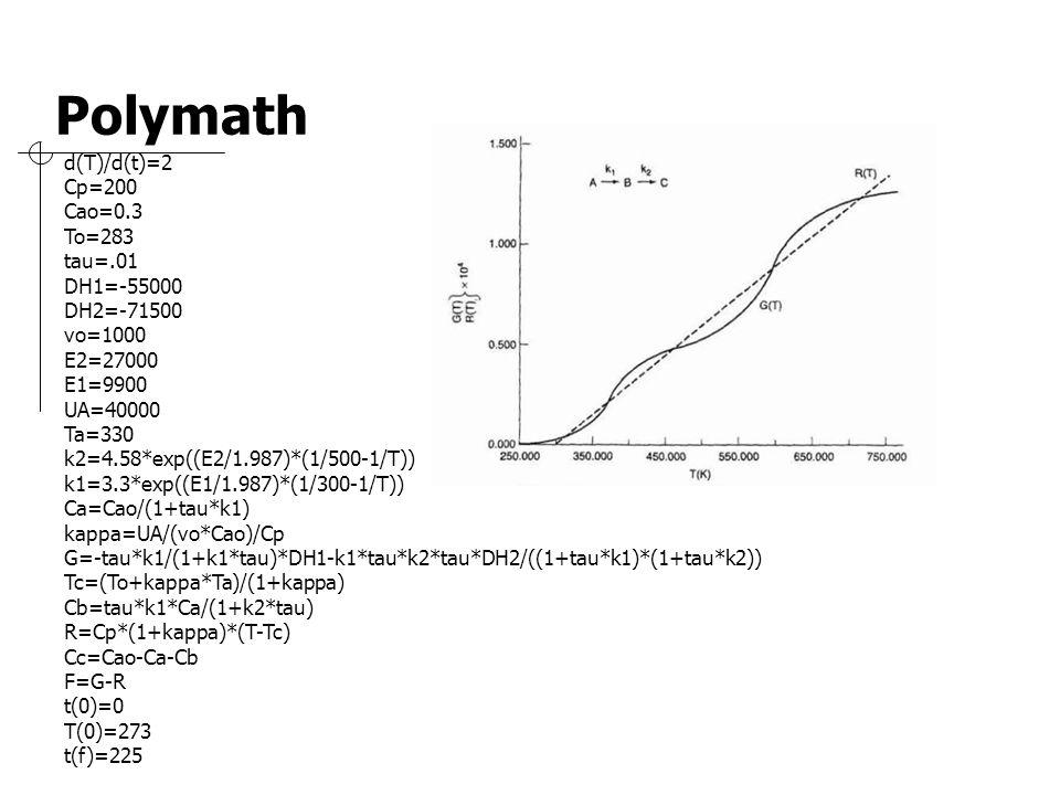 d(T)/d(t)=2 Cp=200 Cao=0.3 To=283 tau=.01 DH1=-55000 DH2=-71500 vo=1000 E2=27000 E1=9900 UA=40000 Ta=330 k2=4.58*exp((E2/1.987)*(1/500-1/T)) k1=3.3*ex