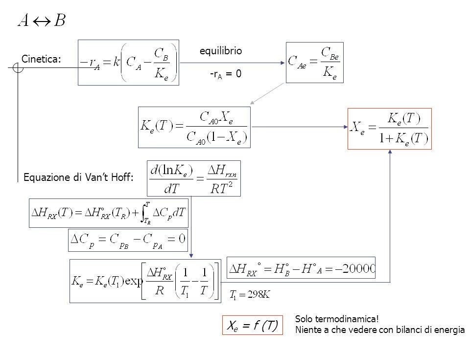 Cinetica: equilibrio -r A = 0 Equazione di Van't Hoff: X e = f (T) Solo termodinamica! Niente a che vedere con bilanci di energia