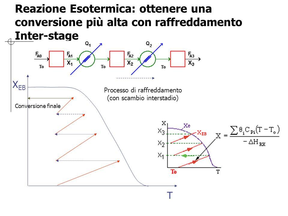 X EB T Processo di raffreddamento (con scambio interstadio) Conversione finale Reazione Esotermica: ottenere una conversione più alta con raffreddamen