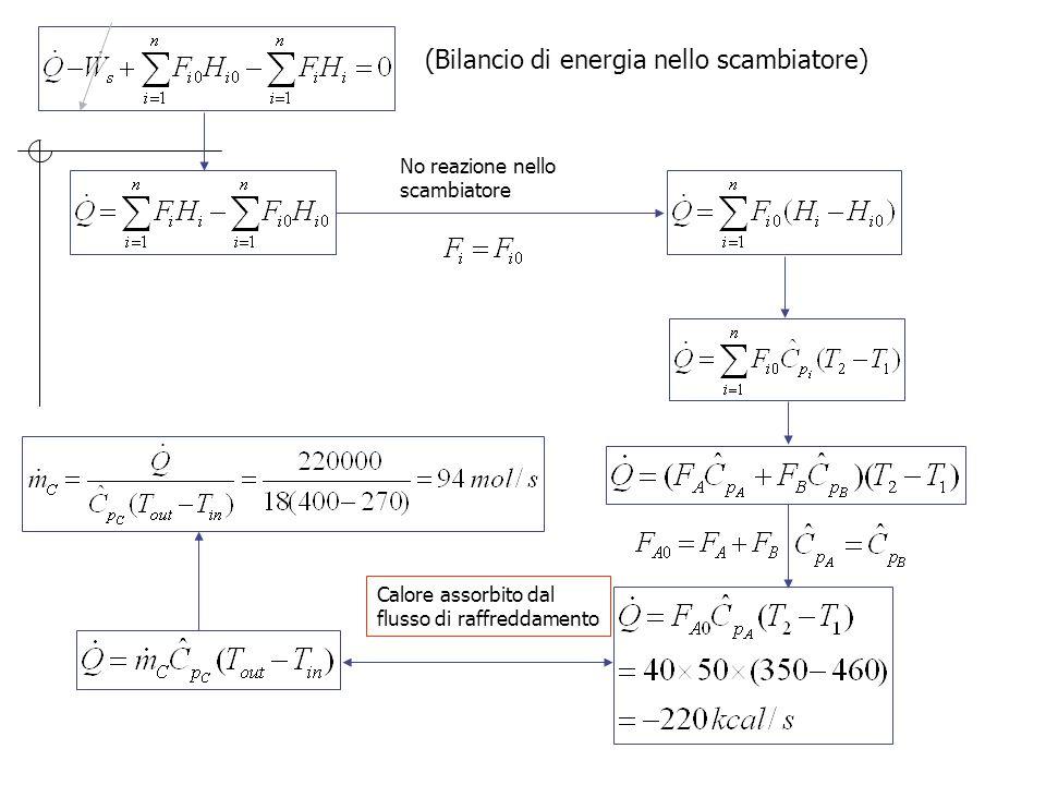 T h2 = 460 K T c2 = 400 KT c1 = 270 K T h1 = 350 K Scambiatore Miscela reagente Raffreddamento Dai fenomeni di trasporto: A = 31.6 m 2 Condizioni di ingresso al secondo reattore: Bilancio energia 95 % delal conversione di equilibrio … analogamente per il flusso termico e poi per il terzo reattore: Si arriva alla X finale: X = 0.76