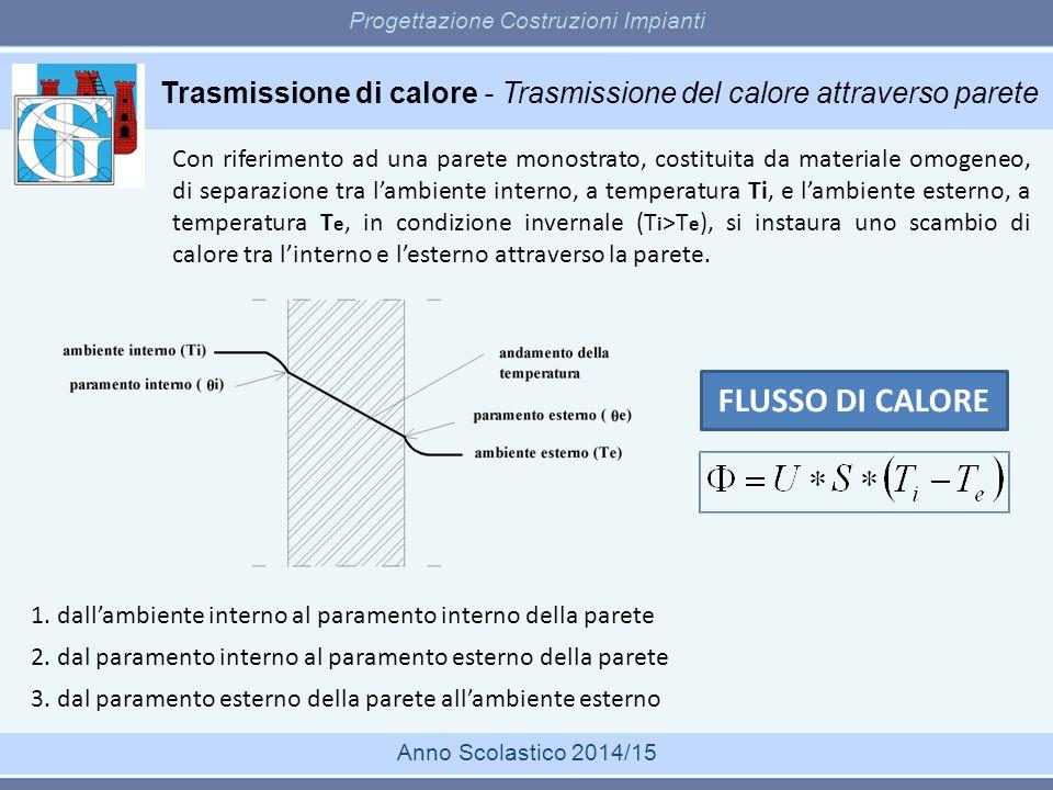 Trasmissione di calore - Trasmissione del calore attraverso parete Progettazione Costruzioni Impianti Anno Scolastico 2014/15 Con riferimento ad una p