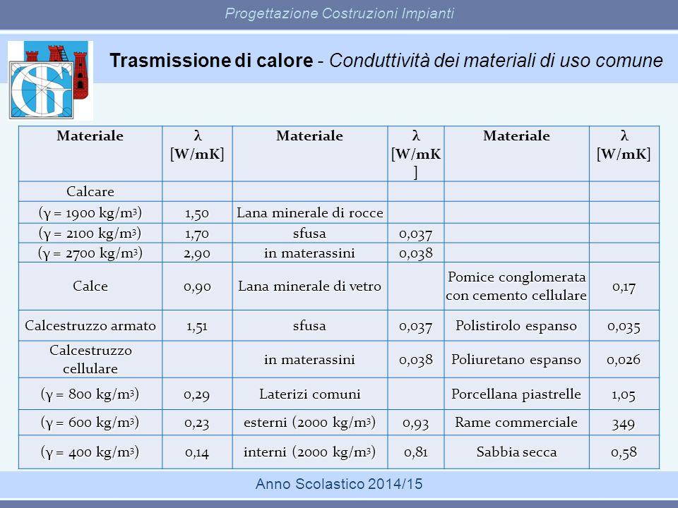 Trasmissione di calore - Conduttività dei materiali di uso comune Progettazione Costruzioni Impianti Anno Scolastico 2014/15 Materiale λ [W/mK] Materi