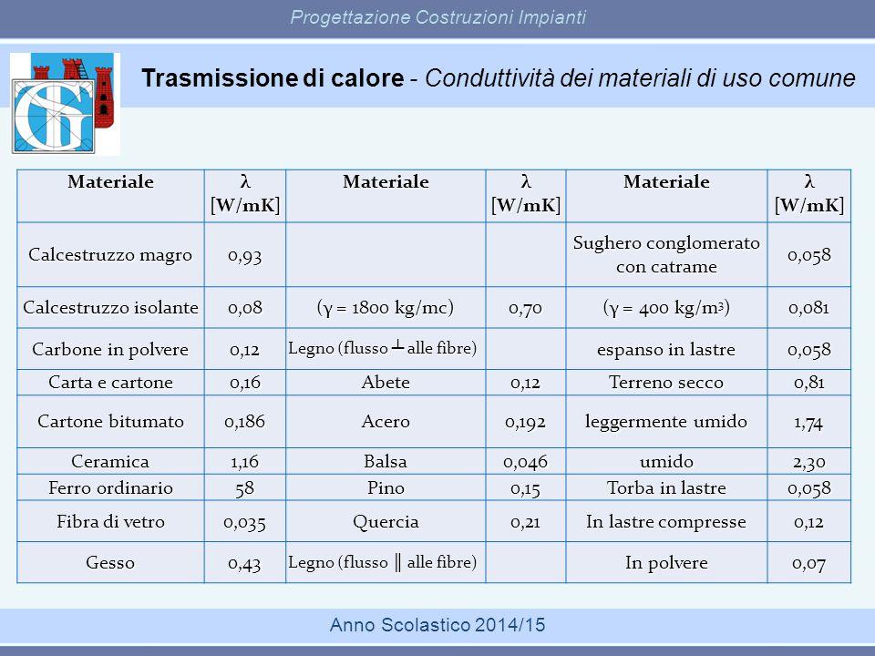 Trasmissione di calore - Conduttività dei materiali di uso comune Progettazione Costruzioni Impianti Anno Scolastico 2014/15Materiale λ [W/mK] Materia