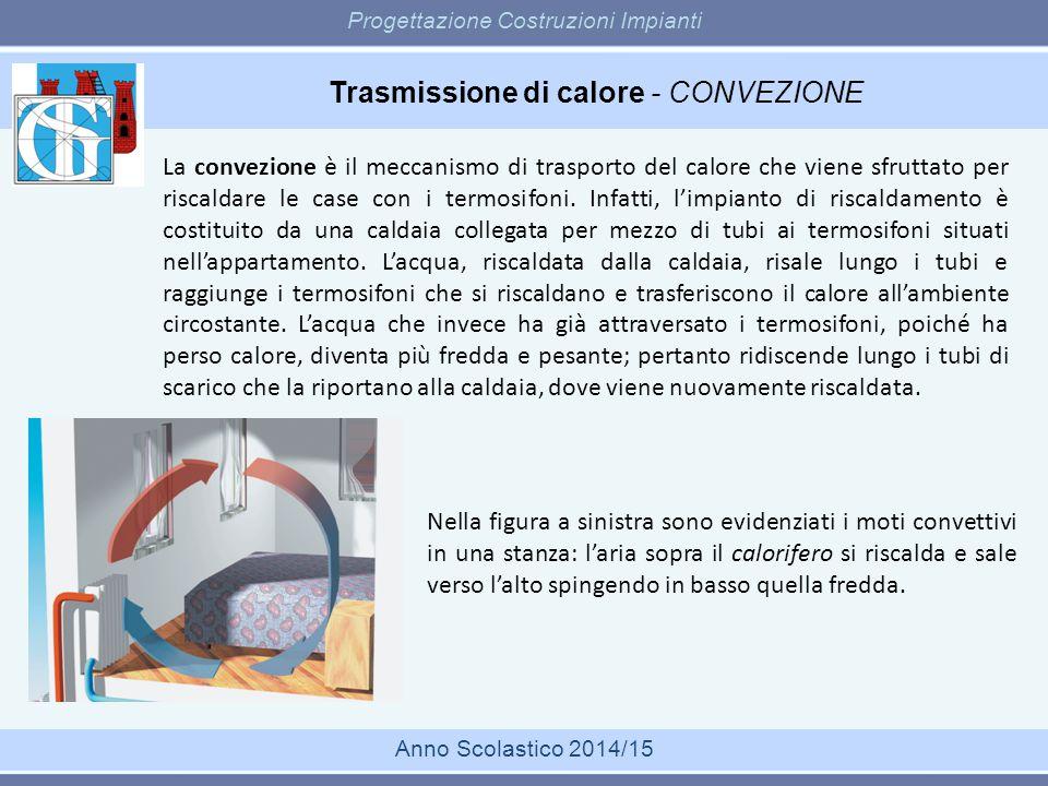 Trasmissione di calore - CONVEZIONE Progettazione Costruzioni Impianti Anno Scolastico 2014/15 La convezione è il meccanismo di trasporto del calore c