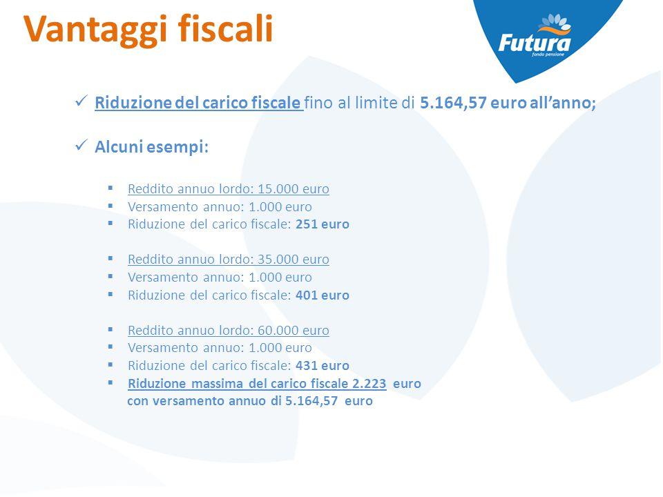 Vantaggi fiscali Riduzione del carico fiscale fino al limite di 5.164,57 euro all'anno; Alcuni esempi:  Reddito annuo lordo: 15.000 euro  Versamento