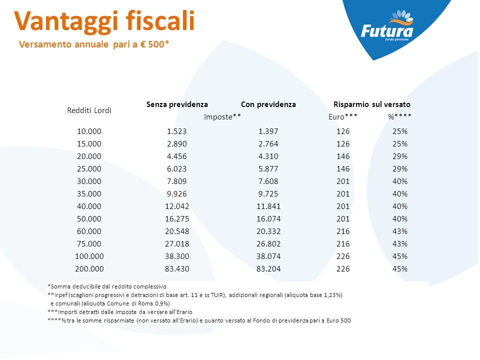 Vantaggi fiscali Versamento annuale pari a € 500* Redditi Lordi Senza previdenzaCon previdenzaRisparmio sul versato Imposte**Euro***%**** 10.0001.5231