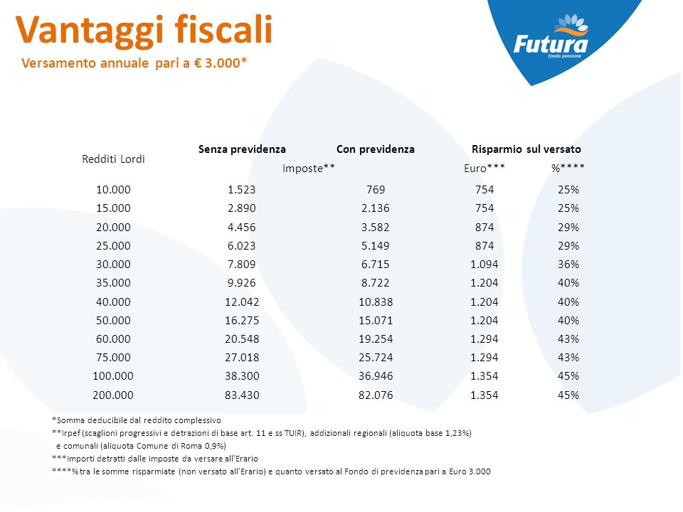Vantaggi fiscali Versamento annuale pari a € 3.000* Redditi Lordi Senza previdenzaCon previdenzaRisparmio sul versato Imposte**Euro***%**** 10.0001.52