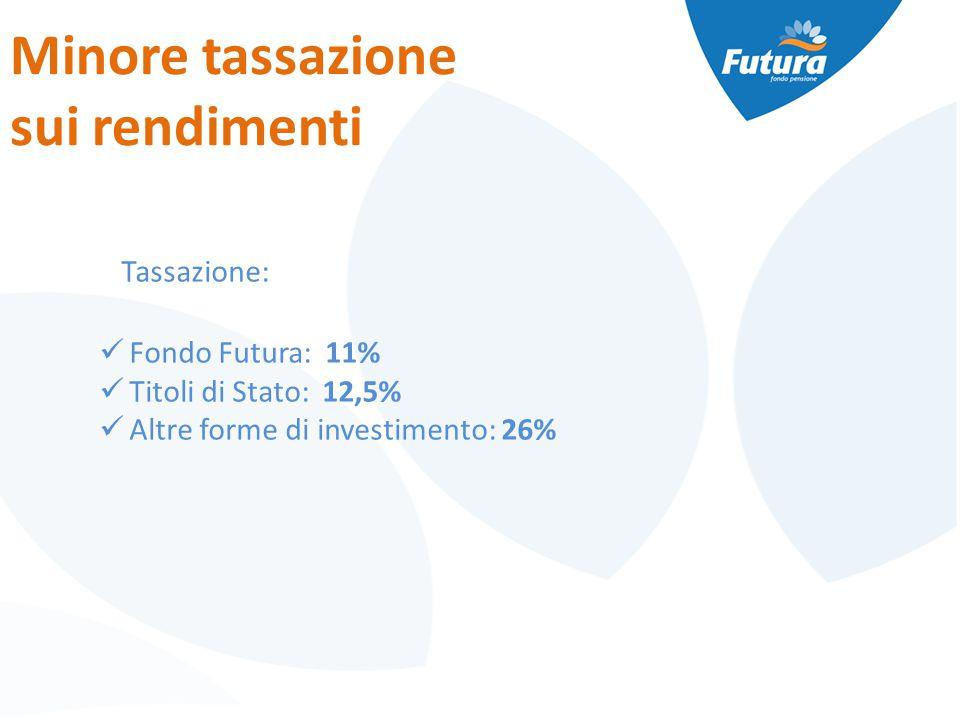 Minore tassazione sui rendimenti Tassazione: Fondo Futura: 11% Titoli di Stato: 12,5% Altre forme di investimento: 26%