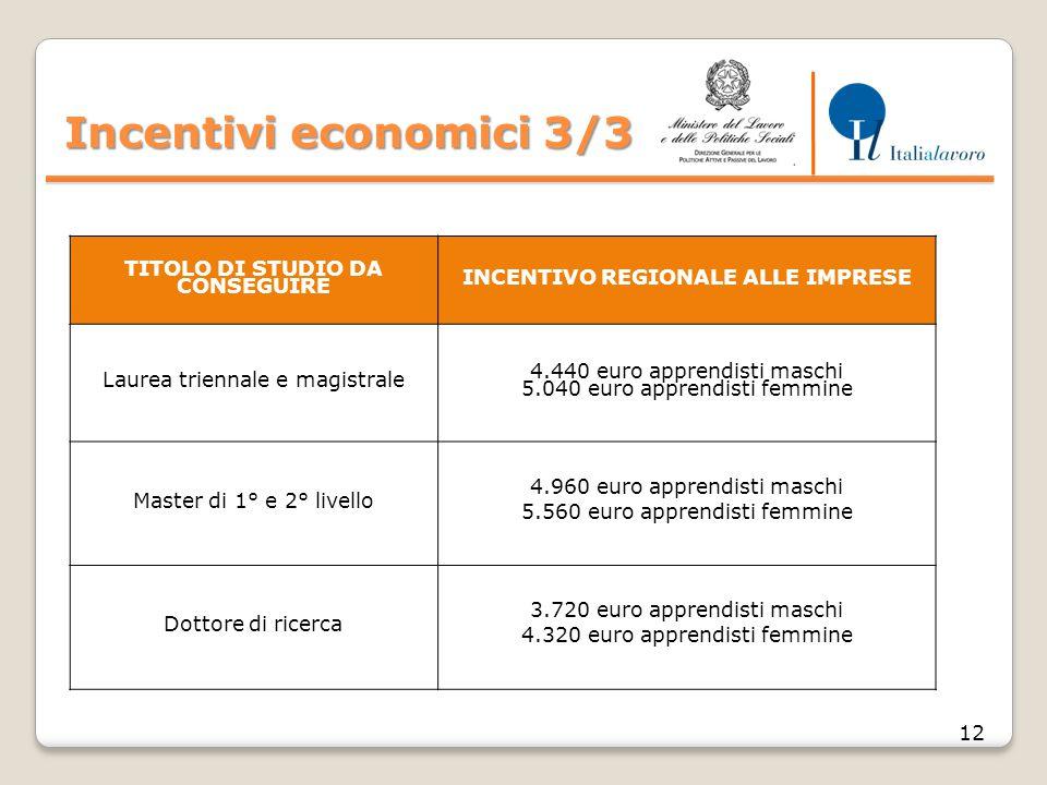 Incentivi economici 3/3 12 TITOLO DI STUDIO DA CONSEGUIRE INCENTIVO REGIONALE ALLE IMPRESE Laurea triennale e magistrale 4.440 euro apprendisti maschi