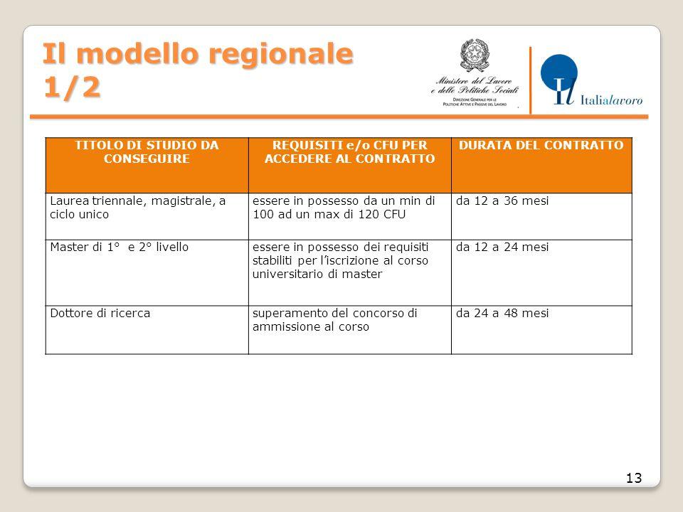 Il modello regionale 1/2 13 TITOLO DI STUDIO DA CONSEGUIRE REQUISITI e/o CFU PER ACCEDERE AL CONTRATTO DURATA DEL CONTRATTO Laurea triennale, magistra