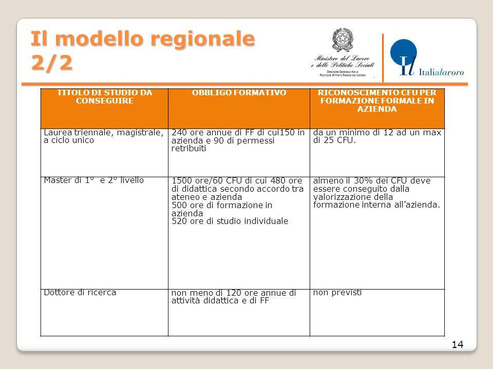 Il modello regionale 2/2 14 TITOLO DI STUDIO DA CONSEGUIRE OBBLIGO FORMATIVORICONOSCIMENTO CFU PER FORMAZIONE FORMALE IN AZIENDA Laurea triennale, mag